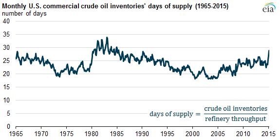 oilsupply