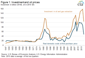 oilinvestment
