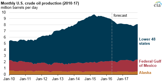 Oil production to keep dropping as low oil prices persist, EIA projects