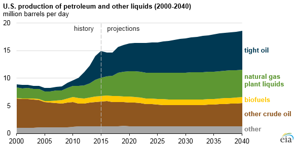 EIA Projects U.S. Long-Term Oil and Fuel Production Will Rise – Maybe